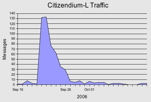 citizendiumtraffic.png